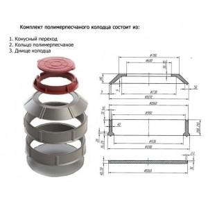 Полимерпесчаные колодцы для канализации