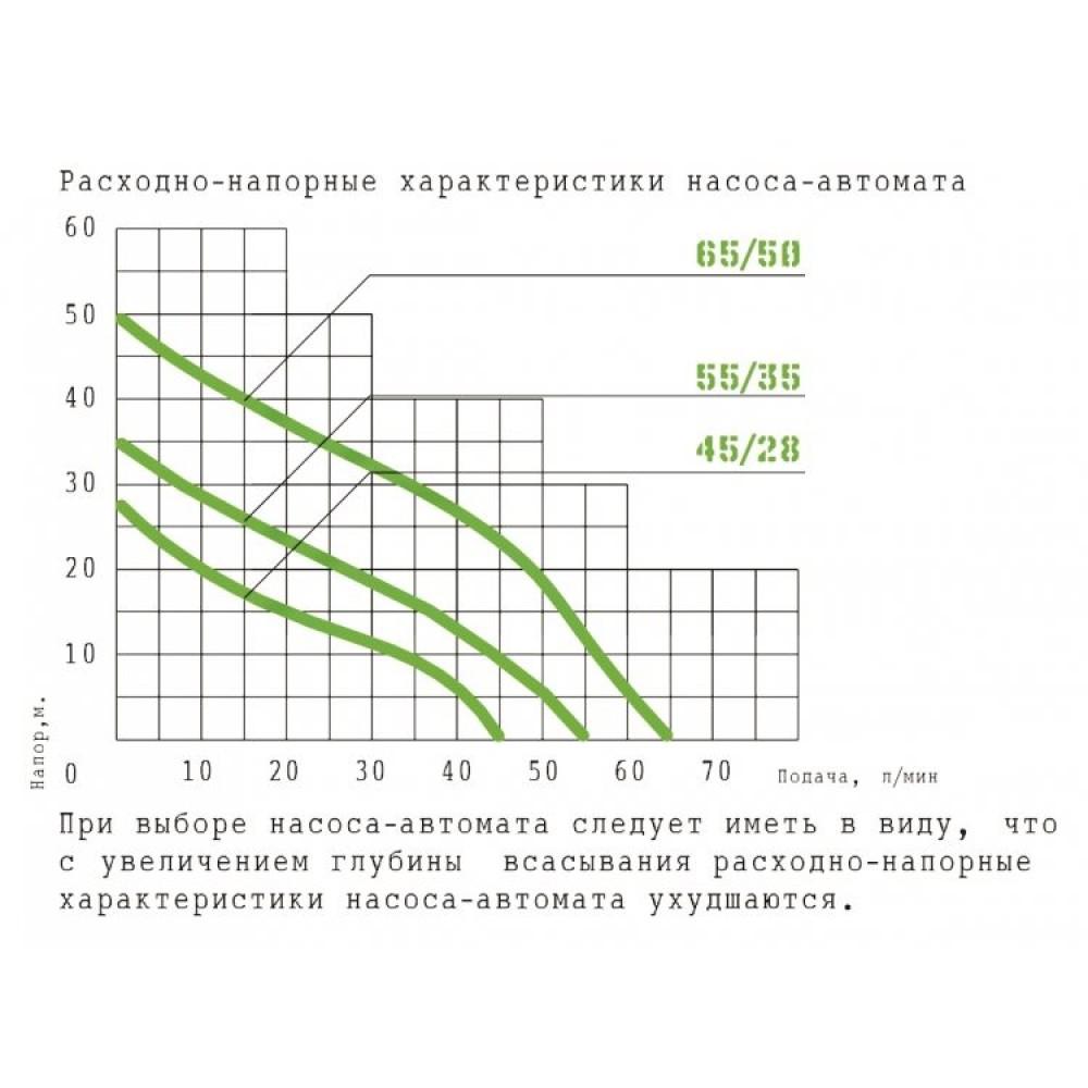 Насосная станция Тополь 55/35-П 18