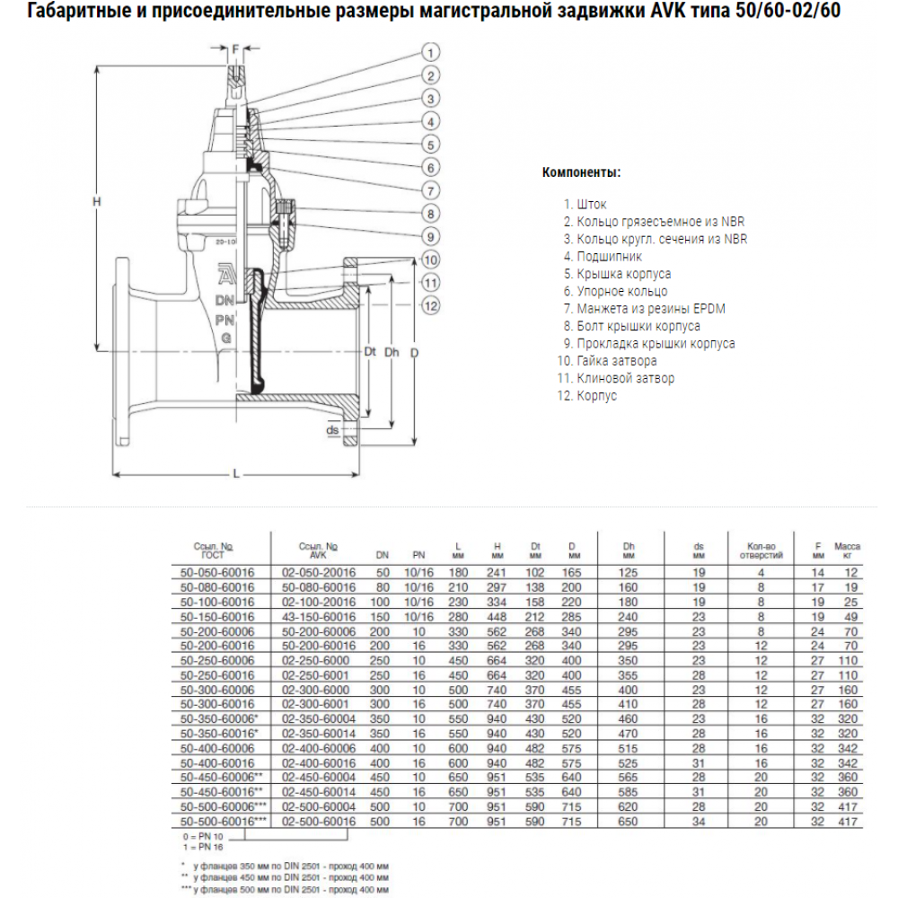 Задвижка AVK клиновая фланцевая длинная, со сменным уплотнением штока DN50 PN25